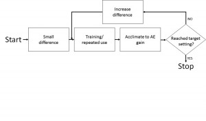 Figure 7. Block diagram showing the steps designed to ensure Effortless Hearing in AE candidates.