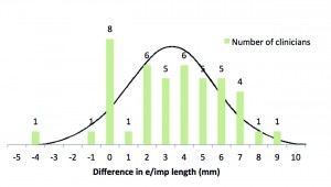 Figure 5. Histogram showing the difference in ear impression length (mm) for the 44 clinicians at the workshop.