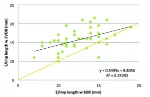 Figure 6. Regression analysis of impression length with EVOB versus standard otoblock (SOB). Plot line (black) shows best fit from linear regression (p <.001) and orange dashed line shows unity.