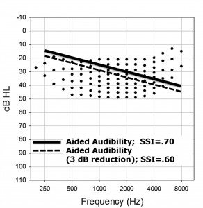 Figure 1. The Killion and Mueller Count-The-Dots audiogram for estimating the Speech Intelligibility Index (SII).6 Shown on the chart are representative-aided thresholds for a prescriptive fitting and the resulting aided thresholds when gain is reduced by 3 dB.