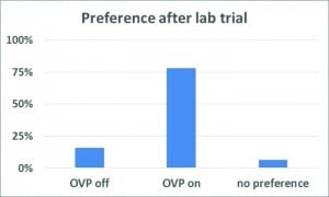Figure 4. Shown are the percent of participants who chose to have OVP on or off. When making judgements concerning their own voice, 25 of 32 subjects (78%) preferred to have the OVP function activated after lab trial.