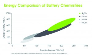 Figure 1. Comparison of energy density by size of various battery chemistries. As the size of the battery is reduced, silver-zinc (AgZn) has energy advantages over other rechargeable battery chemistries.