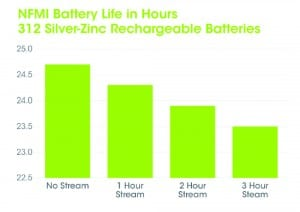 Figure 3. Comparison of battery life with silver-zinc rechargeable 312 battery operating a wireless streaming hearing aid using NFMI. Even with 3 hours of streaming, the hearing aid will work 23.5 hours on a single charge of the 312 battery.
