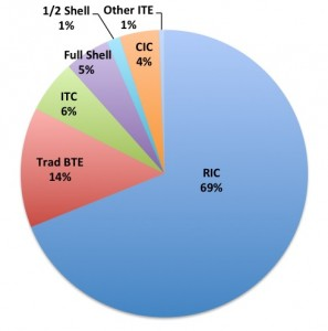 Hearing aid styles in 2017 (January through September). RICs/RITEs and traditional BTEs now make up more than four-fifths (83%) of the US market.