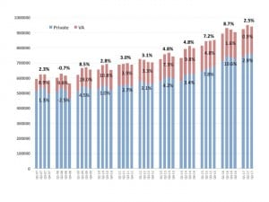 Figure 1. Quarterly net unit hearin gaid sales for the private/commercial (blue) and VA (red) markets, with year-on-year percentages for each market, and overall yearly sales increases in bold at the top. Source: HIA.