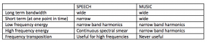 Table 1. A summary of the similarities and differences between speech and music. Frequency transposition can work well with speech because it merely lowers some of the high-frequency frication that is spread over a wide range (eg,'s') whereas it cannot work on music because any alteration in the high-frequency narrow band harmonics can change the pitch and the timbre.  At any one point in time, speech is narrowband but music is always wideband.