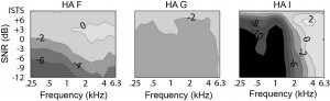 """Figure 1. Gain reduction contours for three hearing aids programmed for a mild-moderate, sloping, sensorineural hearing loss, and measured using a speech signal at 75 dB SPL mixed with stationary speech-shaped noise at various levels to create the SNRs indicated on the vertical axis. Measurements were made with the NR algorithms turned on and off and the difference was calculated. In the gain reduction contour plots, darker color indicates a larger gain reduction. Figure taken from Smeds et al4 and used with permission from the """"Journal of the American Academy of Audiology."""""""