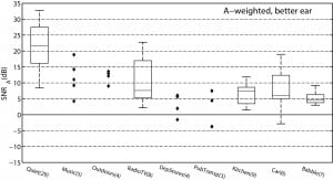 Figure 2. SNRs (calculated based on A-weighted speech and noise levels) for various background noise types (indicated on the horizontal axis). For noise categories with five recordings or less, the actual estimated SNRs are presented, whereas box plots are used for the noise categories with more than five recordings. The central mark in each box shows the median SNR across recordings, the box indicates the interquartile range, and the whiskers extend to the most extreme data points. The number in brackets after the noise category name gives the number of recordings in that category. Figure taken from Smeds et al2 and used with permission from the Journal of the American Academy of Audiology.