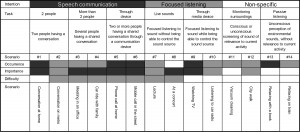 Figure 3. The CoSS framework. The framework is divided into intention categories, task categories, and sound scenarios. For each scenario, an indicator of the scenario's occurrence, importance, and difficulty is provided. Darker shades represent higher values and lighter shades represent lower values. Figure from Wolters et al3 and used with permission from the Journal of the American Academy of Audiology.