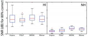 Figure 4. Results of an adaptive speech test. The SNRs at which the participants performed at 80% correct are presented. Each participant contributed with one SNR value and the boxplots show the distribution of results. Figure from Smeds et al13 and used with permission from the Journal of the Acoustical Society of America.