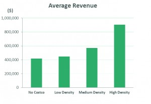 Figure 2. Average revenue by level of Costco density. This suggests a clear pattern that member locations with higher Costco Density have higher average revenue.