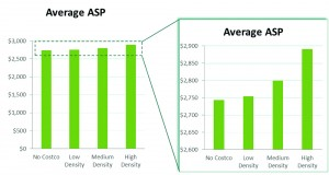 Figure 3. Average ASP by Level of Costco density. This suggests that member locations tend to have higher ASP when there are more Costco locations nearby.