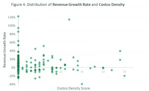 Figure 4. Distribution of revenue growth rate and Costco density.