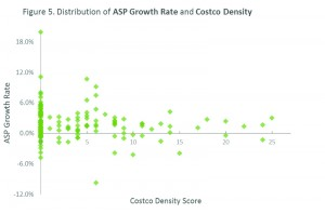 Figure 5. Distribution of ASP growth rate and Costco density.
