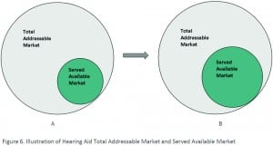 Figure 6. Illustration of hearing aid total addressable market (A) and served available market (B). Costco may be expanding our market, rather than shrinking it, through competition.