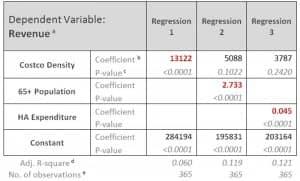 Table 1. Regression table for revenue.