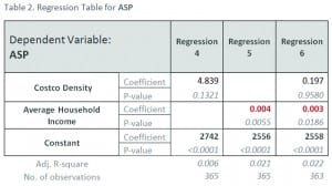 Table 2. Regression table for ASP.