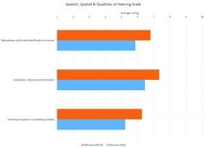Figure 6. Average ratings for the three subscales of the SSQ.12 ReSound LiNX 3D was rated approximately one scaling unit better than ReSound LiNX2 on all questions.