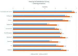 Figure 8. Average satisfaction ratings with the hearing aids in different listening situations.
