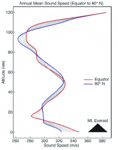 Figure 1. Annual mean sound speed in the northern hemisphere from the equator to 80° North. From Bass et al.1 Used with permission courtesy of Acoustics Today and the Acoustical Society of America.