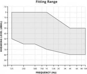Figure 2. Earlens fitting range.