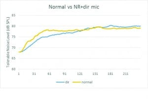 Figure 3. Comparison of TNL measured with normal hearing listeners and aided TNL with directional microphone and noise reduction algorithms activated.