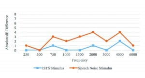 Figure 1a-c. REAR absolute differences between Program 1 (user settings) and Program 2 (features off) for each of the three sets of hearing instruments (Hearing Aids A, B, and C). Absolute values were used instead of raw values to highlight the degree of variation between features' ON and OFF measurements. Fifteen-second ISTS stimulus showed less difference between programs than ANSI Speech Noise stimulus for each device.