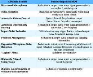 Table 1. Advanced hearing aid features and their possible impact on real-ear measurement.