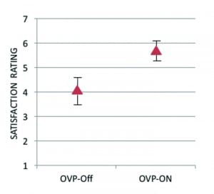 Figure 1. Mean values for own voice processing (OVP) On vs. Off.  Error bars represent 95th percent confidence intervals. Levels of satisfaction (Y-axis) are 1=Very Dissatisfied, 4=Neutral, and 7=Very Satisfied. Data shown here are for the Signia hearing aids, fitted to verified NAL-NL2 with a closed-ear dome.