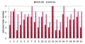 Figure 2. Individual distribution of satisfaction for own voice processing OVP-On vs. Off. Levels of satisfaction (Y-axis) are 1=Very Dissatisfied, 4=Neutral, and 7=Very Satisfied. Data shown here are for the Signia hearing aids, verified NAL-NL2 fittings with a closed- ear dome.