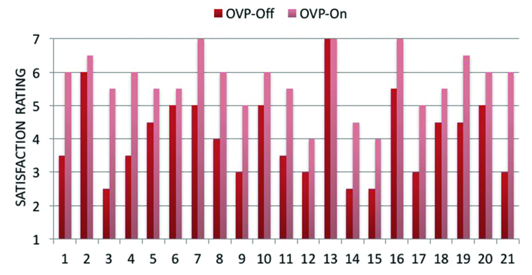 Clinical Study Shows Significant Benefit of Own Voice Processing