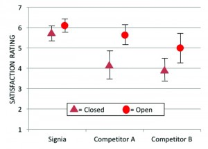 Figure 4. Mean values for own-voice satisfaction for closed and open fittings for Signia and two leading competitors. Error bars represent 95th percent confidence intervals.  Closed coupling data were verified NAL-NL2 fittings; open fittings were each manufacturer's proprietary algorithm.