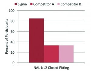 Figure 5. Distribution of percent of participants with an own-voice satisfaction rating of #5 (Somewhat Satisfied) or higher for Signia and two leading competitors.  All products were fitted using closed domes to the NAL-NL2 prescriptive method.
