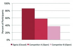 Figure 6. Distribution of percent of participants with an own-voice satisfaction rating of #6 (Satisfied) or higher for Signia and two leading competitors fitted according to the manufacturer's proprietary algorithms. Signa was fitted with closed domes, whereas competitors were fitted open.
