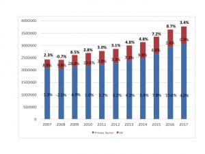 Hearing aid unit sales, 2007-2017. Percentages represent year-on-year increases/decreases in net units for the entire market (top bold), the VA (red), and the private/commercial sector (blue). Source: HIA.
