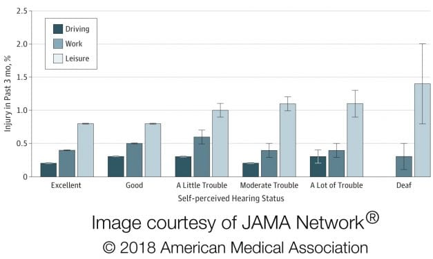 Hearing Loss May be Associated with Accidental Injury Risk, 'JAMA' Researchers Show