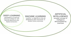 Figure 1. Machine learning is a subfield within artificial intelligence. Deep learning is a kind of machine learning well-suited for possibilities like feature extraction.