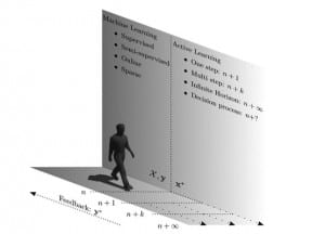 Figure 3. Conceptual overview of the Widex machine-learning approach. The user provides input to the system in steps of paired comparisons, moving closer to the ideal setting with each step. Adapted with permission from Nielsen et al.15