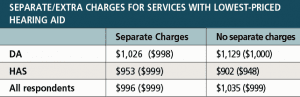Table 2. Comparison of average (and mean) prices for the lowest-priced hearing aids in DA and HAS practices which marketed the device as a hearing aid with separate/extra charges versus those who charged for the devices in their traditional manner (from Table 4).