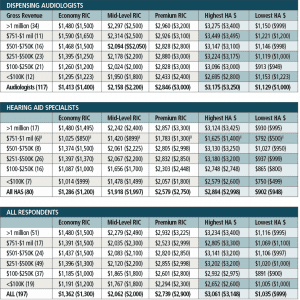 †4 of the 6 HAS respondents in the $751-$1MM category were owned by Big Box retailer, making this data of limited usefulness. Table 4. Average (and median) prices for RIC/RITE-type hearing aids at three technology levels, and the highest- and lowest-priced hearing aid offered in offices/practices, listed by gross revenue size. This table excludes non-profits (12 DA from Table 1) but includes big box hearing aid dispensers (1 DA and 14 HAS).