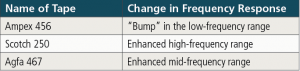 Table 1:  A summary of some changes in frequency response as a result of using one tape brand over another.