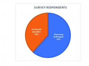 Figure 1. Of the total 209 survey respondents, 62% were dispensing audiologists (DA) and 38% were hearing aid specialists (HAS).
