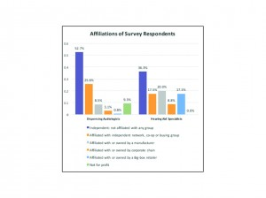 Figure 2. Affiliations of dispensing audiologists and hearing aid specialists in this survey.