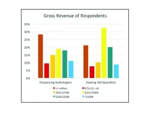 Figure 3. Gross revenues for dispensing audiologists and hearing aid specialists in this survey.