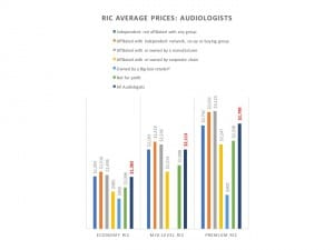 Figure 5. Dispensing audiologists' average RIC pricing in practices in various offices/practices (Table 1).