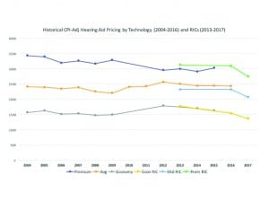 Figure 9. Historical CPI-adjusted hearing aid prices, including average prices of all hearing aids at three technology levels (2004-2016), and this survey's results with two other HR surveys on RIC pricing (2013 and 2016) as a proxy for the average weighted price (see text).
