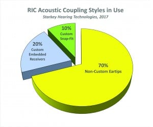 Figure 1. Estimate of RIC acoustic coupling styles in use. Source: Starkey Hearing Technologies (see text).