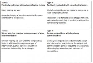 Table 1. A summary of likely next-step options for each of the four condition types outlined by Stephens and Kramer.10