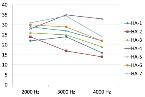 A Comparison of Feedback Cancellation Systems in Premier Hearing Aids