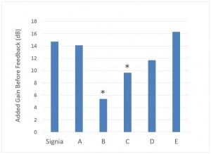 """Figure 2. Average AGBF for six premiere hearing aid brands. The AGBF represents the difference between the real-ear aided response just below feedback for feedback suppression """"On"""" vs """"Off."""" Results significantly different from Signia are indicated with an asterisk (*)."""